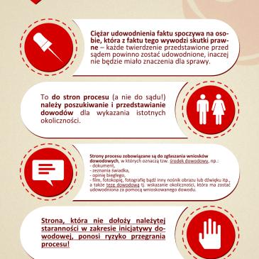 Dowody w sprawie rozwodowej – infografika
