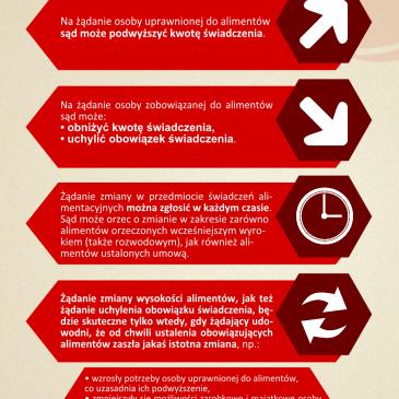 Zmiany w alimentach – infografika
